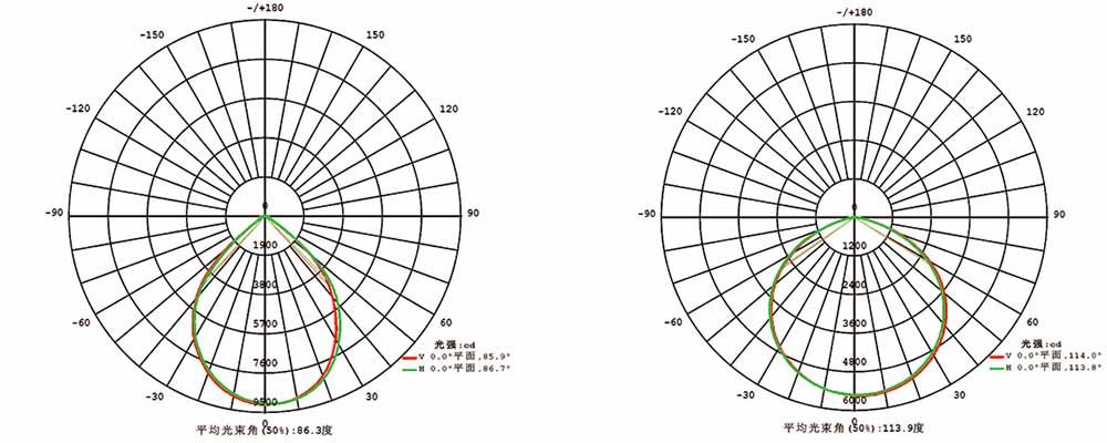 LED High Bay MLT-HB-BM Photometric