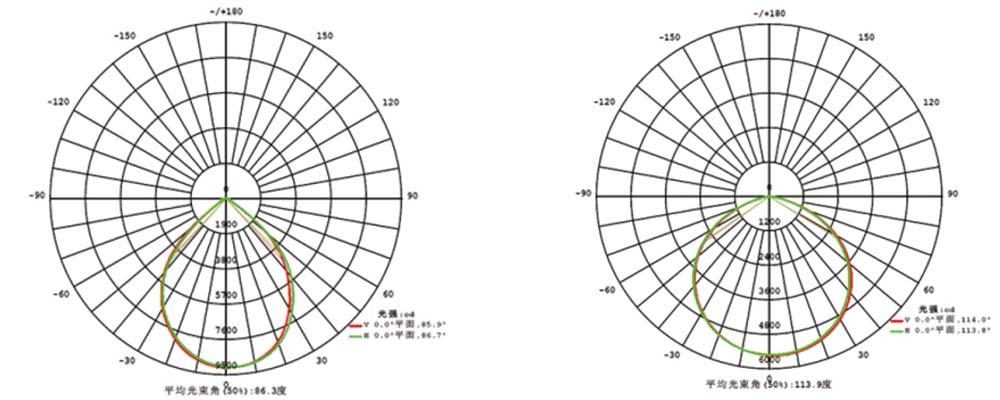 LED High Bay MLT-HB-BS Photometric